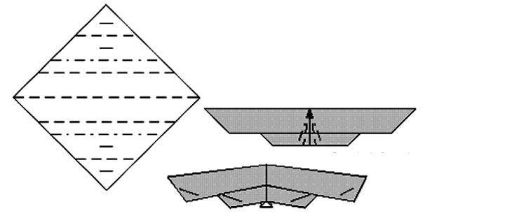 Aqui você vê 11 dobras. Use somente as 7 tracejadas, as outras 4 são para referência. Faça uma prega como um triângulo. Use o centro como guia. O resultado fica assim. Dobre as pontas das asas para a parte branca do papel aparecer. O triângulo sob as asas se encaixa no corpo. A cauda se encaixa atrás das asas, ajudando a fixar as partes. Dobre a cabeça para baixo.