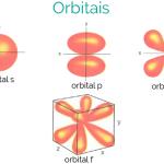 Forma dos Orbitais