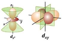 Modelo Atômico de Schrödinger
