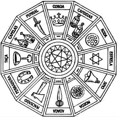 Horóscopo Cigano