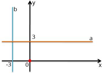 Sistema de coordenadas de retas paralelas aos eixos