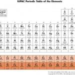 Actinídeos - IUPAC