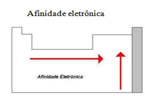 afinidade-eletronica-3