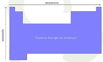 energia-de-ionizacao-3