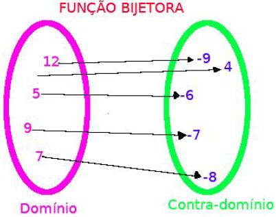 funcao-bijetora-4