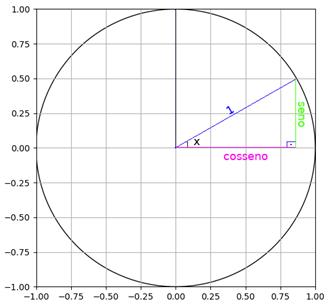 funcao-trigonometrica-3