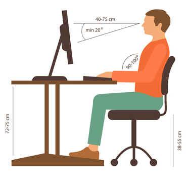 Síndrome da visão do computador
