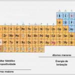 Tabela Periódica - Clique para ampliar