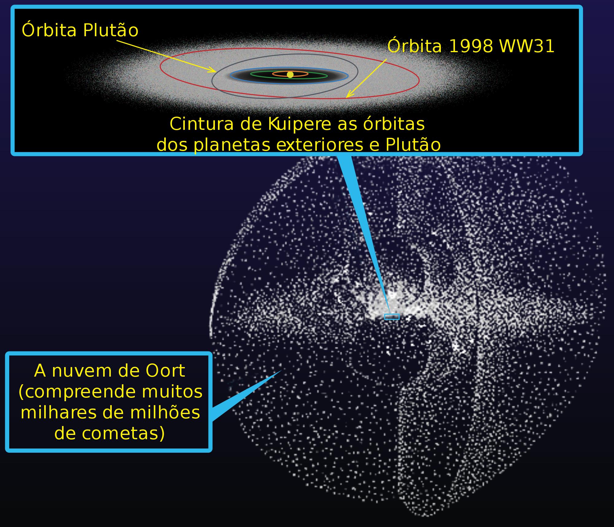 Nuvem de Oort