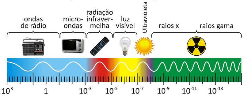 Luz UV