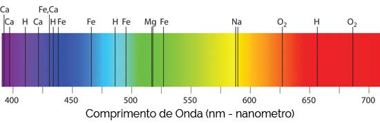 Espectro da Luz