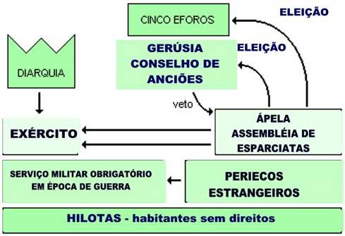 Sistema da política na cidade de Esparta