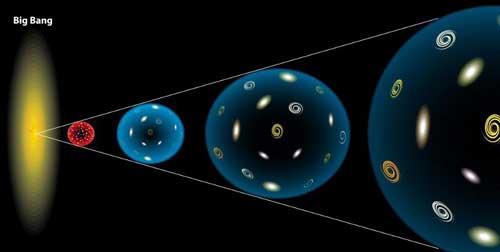 Planck ajudou a explicar o que aconteceu no instante após o Big Bang