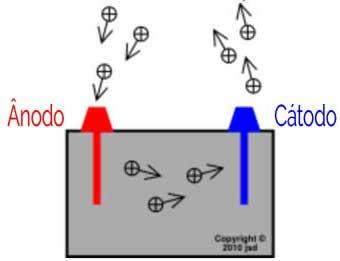 Ânodo e Cátodo