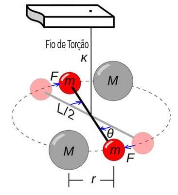 Constante gravitacional