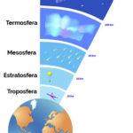 A troposfera é a camada da atmosfera da Terra que entra em contato com o solo