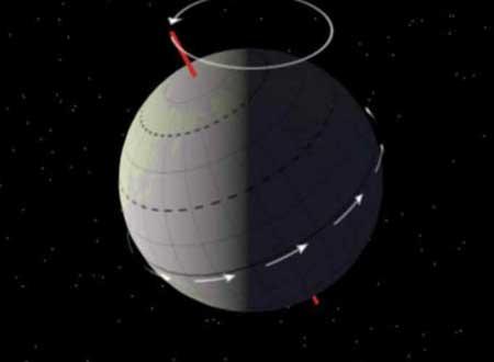 Inclinação axial da Terra