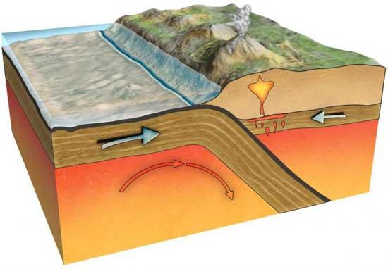 Processos geológicos